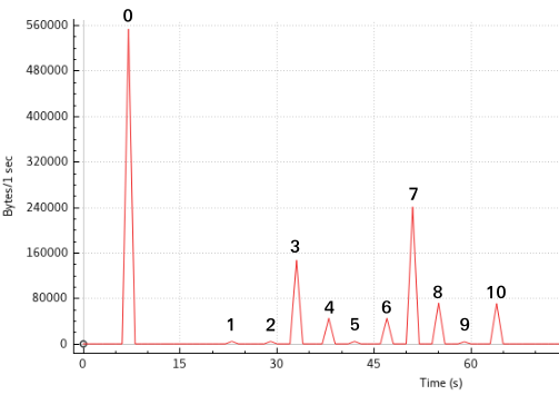 A graph showing several numbered peaks, one for each page
