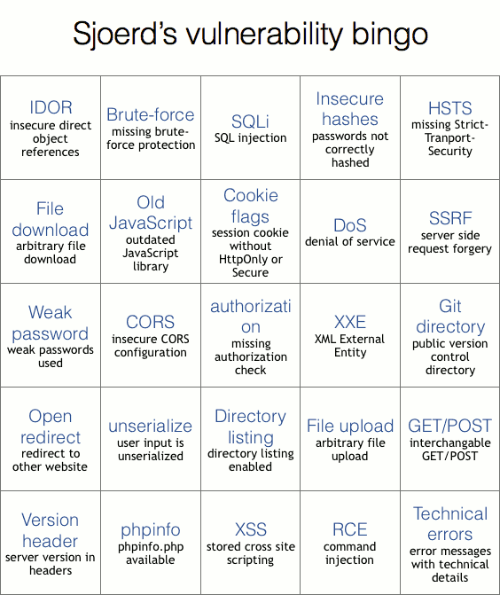 Bingo card with 25 vulnerabilities, such as CSRF, XSS.