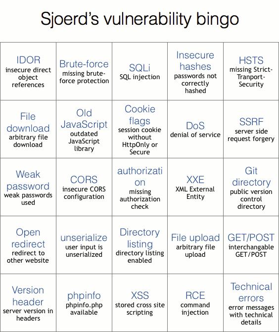 Vulnerability bingo